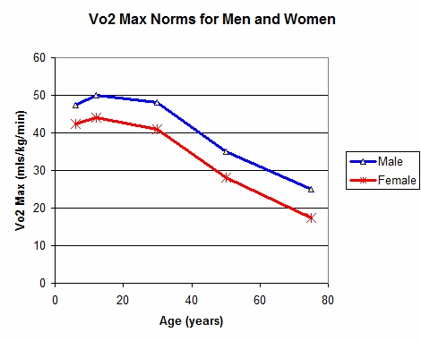 Aerobic Fitness, VO2 max and Disease Prevention
