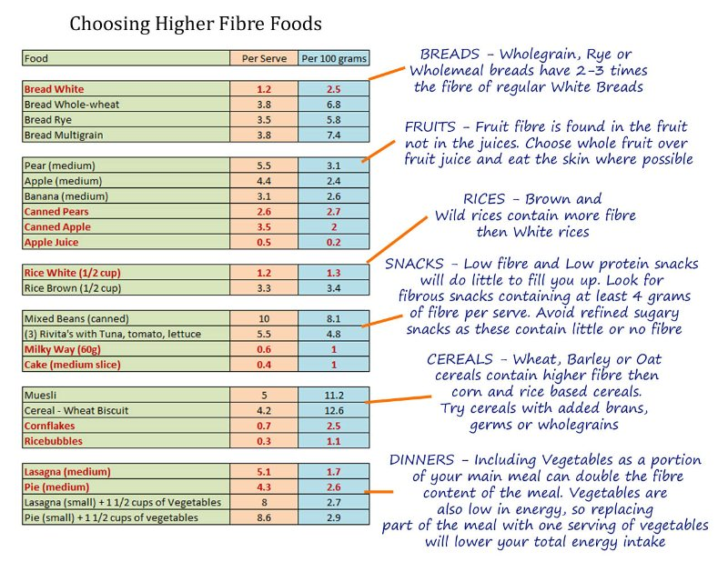 Dietary Fibre Weight Loss